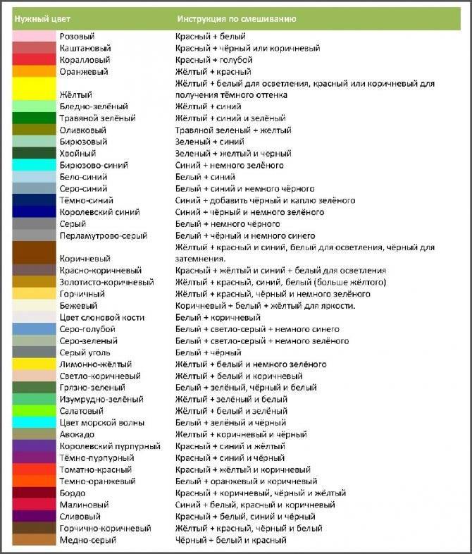 Как правильно смешивать краски — рассматриваем вместе