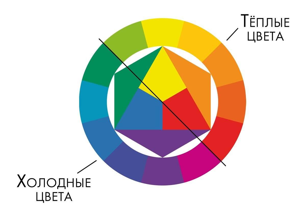 Теория цвета ‹ виртуальная школа графического дизайна