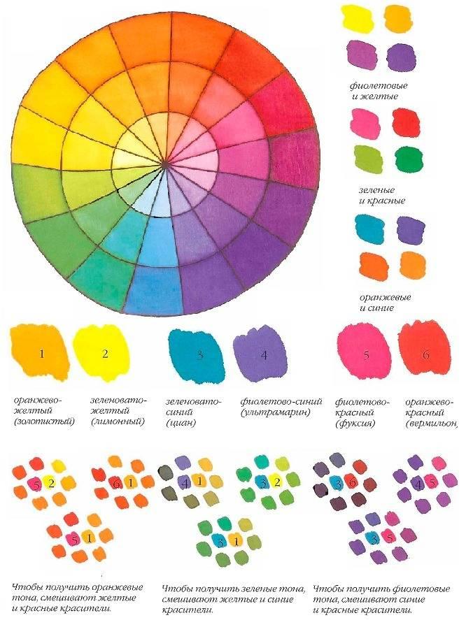 Как смешивать краски
