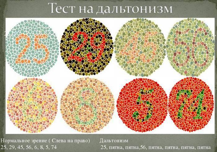 Тест на цветовосприятие (тест на цветовую слепоту)