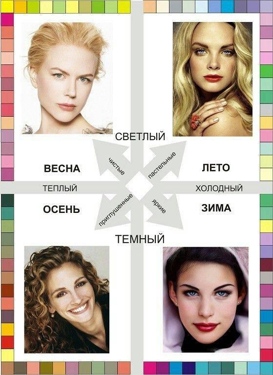 Цветотипы людей: как определить свой цветотип (таблица)