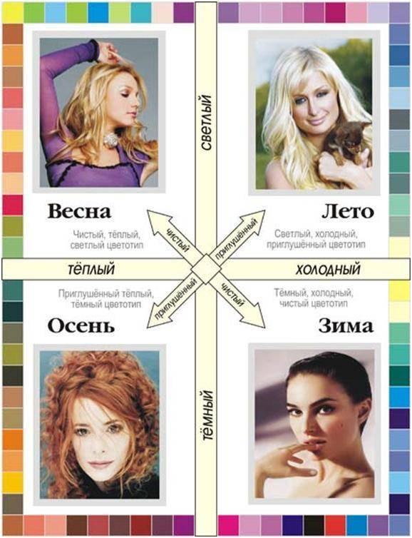 Тест: как определить свой цветотип