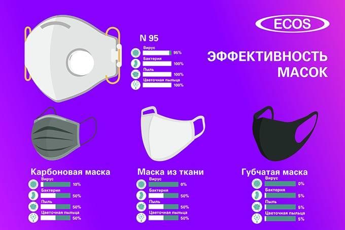 Стирайте маску ежедневно, храните в отдельном контейнере и не обрабатывайте дезинфицирующим средством: полное руководство по маскам для лица