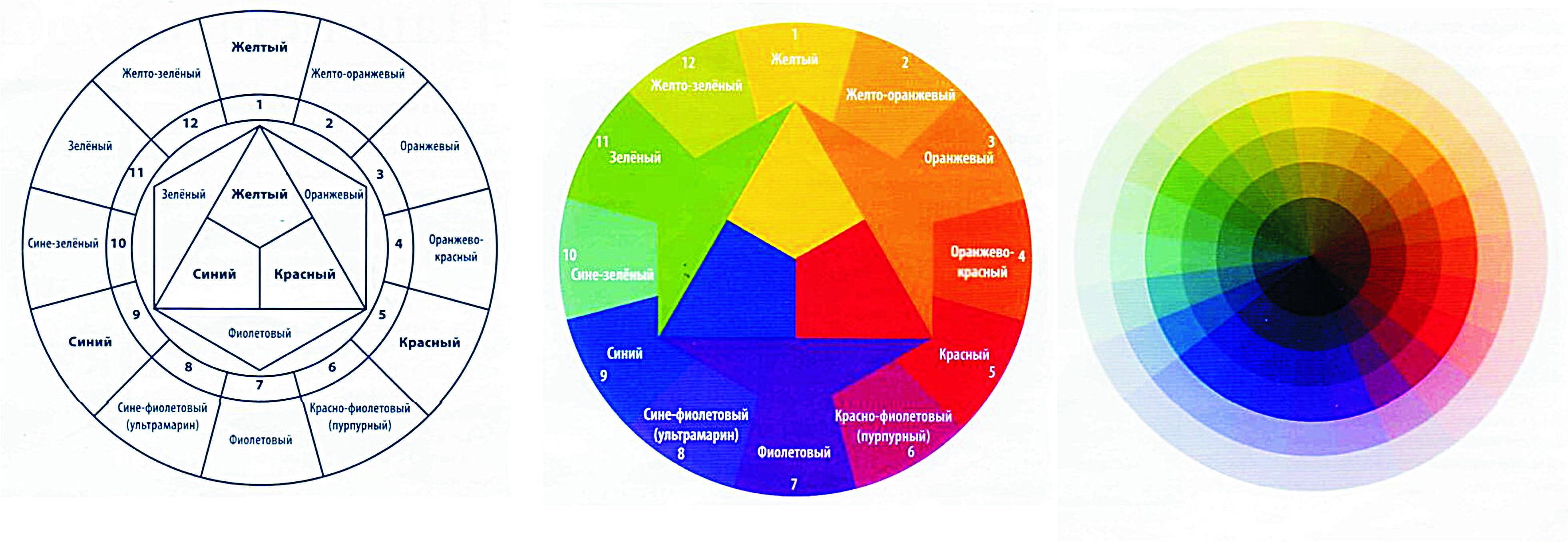Круг освальда для колористики волос. фото, изучение, как пользоваться, подобрать оттенок эстель, капус, других красок