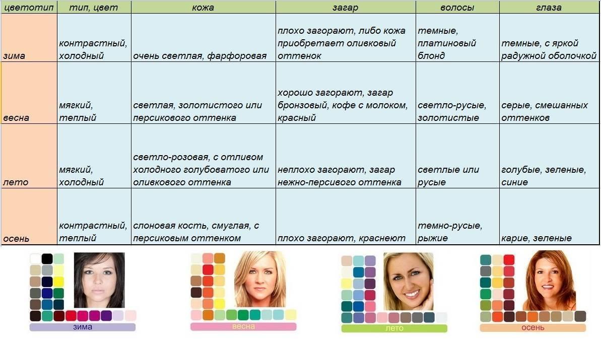 Какой цветотип у меня тест. как определить свой цветотип внешности тест онлайн