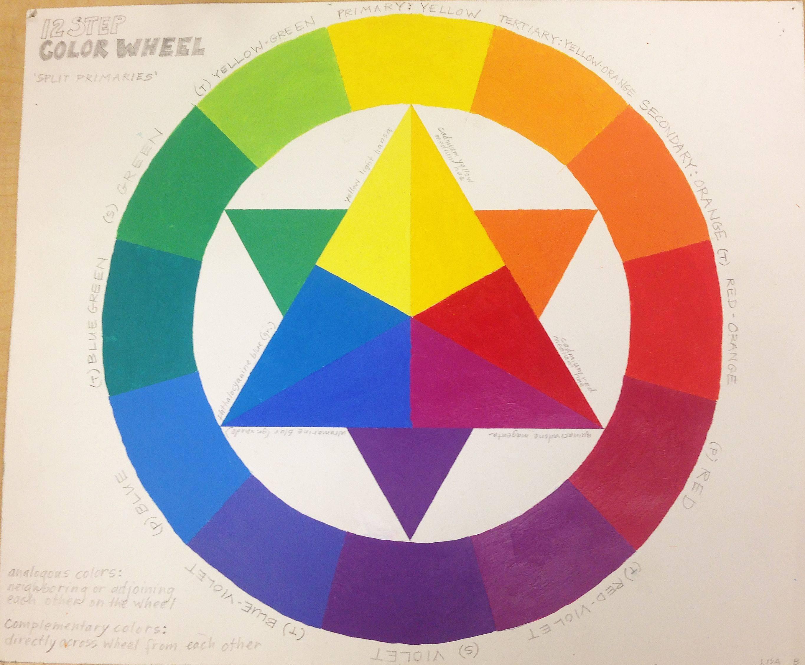 Теория цвета в основах колористики