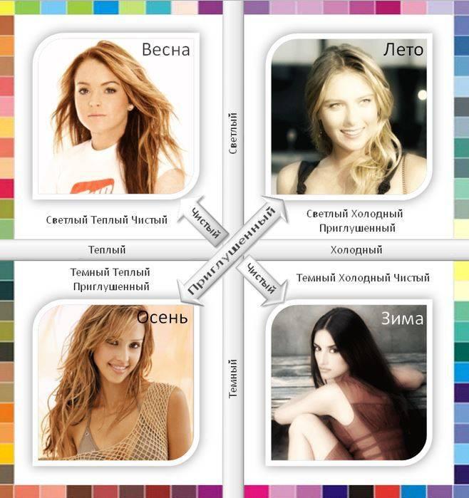 Тест как определить свой цветотип