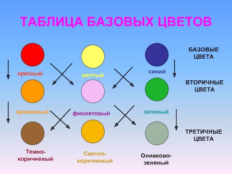 Как получить разные цвета, смешивая краски