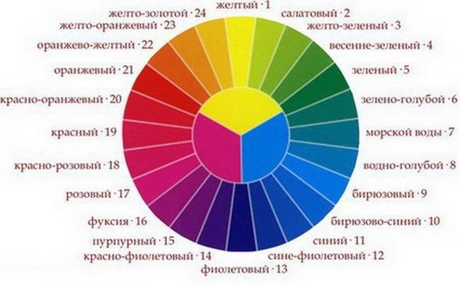"""Цветовая теория """"Времена года"""" в последнее время пользуется популярностью в сфере дизайна"""