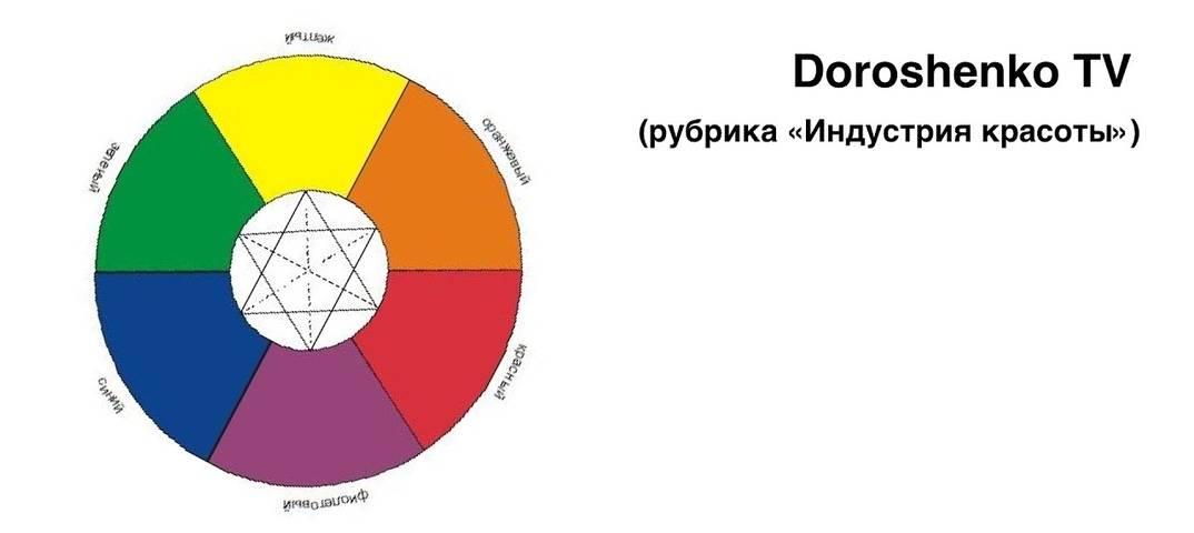 Колористика для дизайнеров. термины и определения.