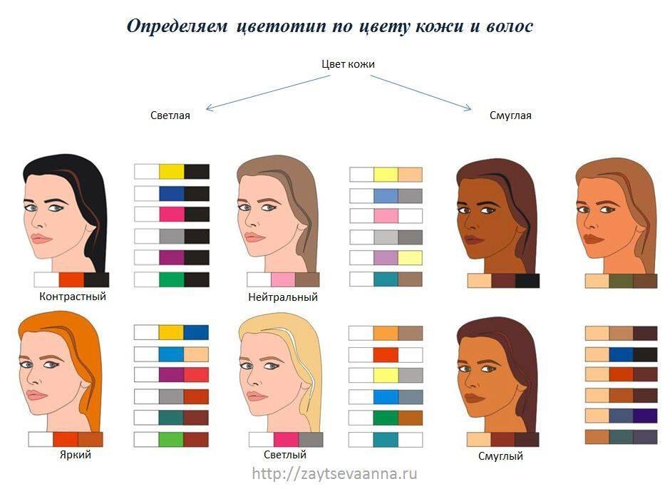 Цветотипы внешности описание и фото определения типажа женщины