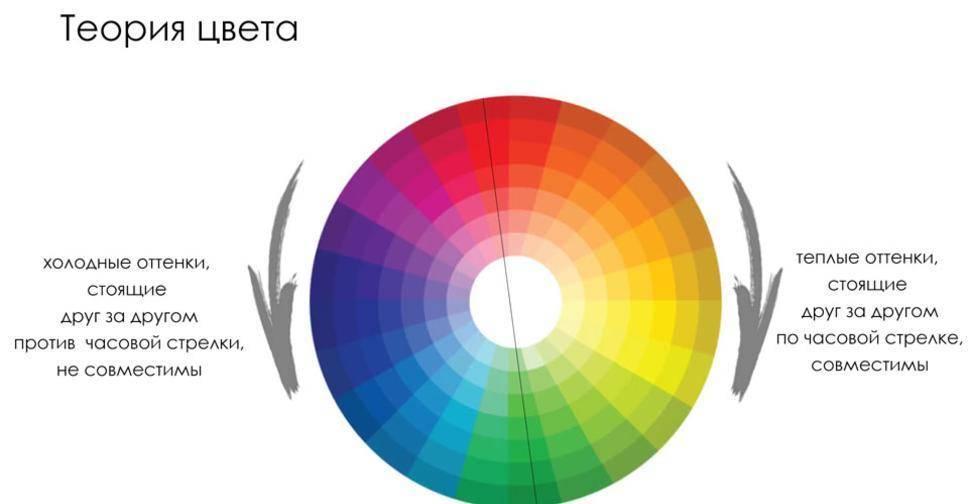 Колористика для дизайнеров. термины и определения. - deadsign